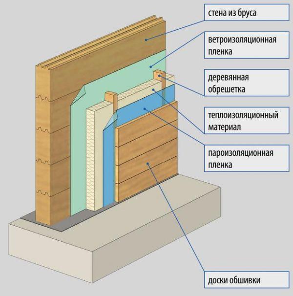 Как утеплить дом с бруса
